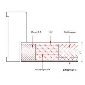 Deur - verftoepassing 530 t/m B2000 x t/m H2015 mm x 40 mm