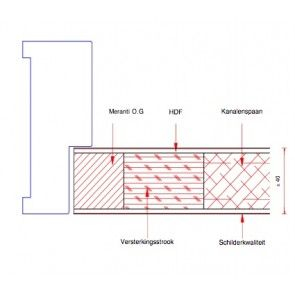 Deur - verftoepassing 530 t/m B2000 x t/m H2500  mm x 40 mm